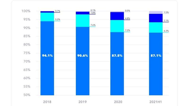 График потери рынка DJI